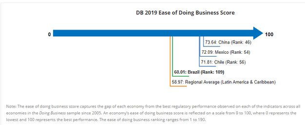 BD 2019 Ease of Doing Business Score
